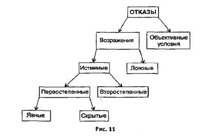 Виды возражений по Н. Рысеву