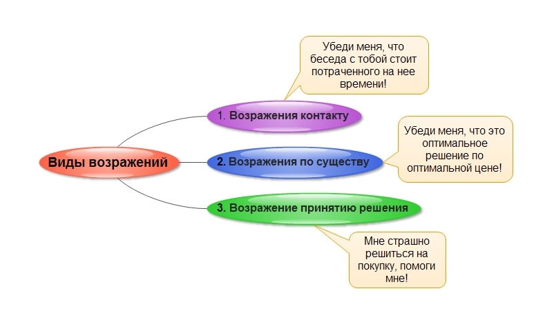 Смысл разных видов возражений