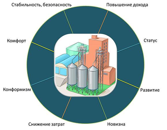 Инфографика. Колесо бизнес-потебностей